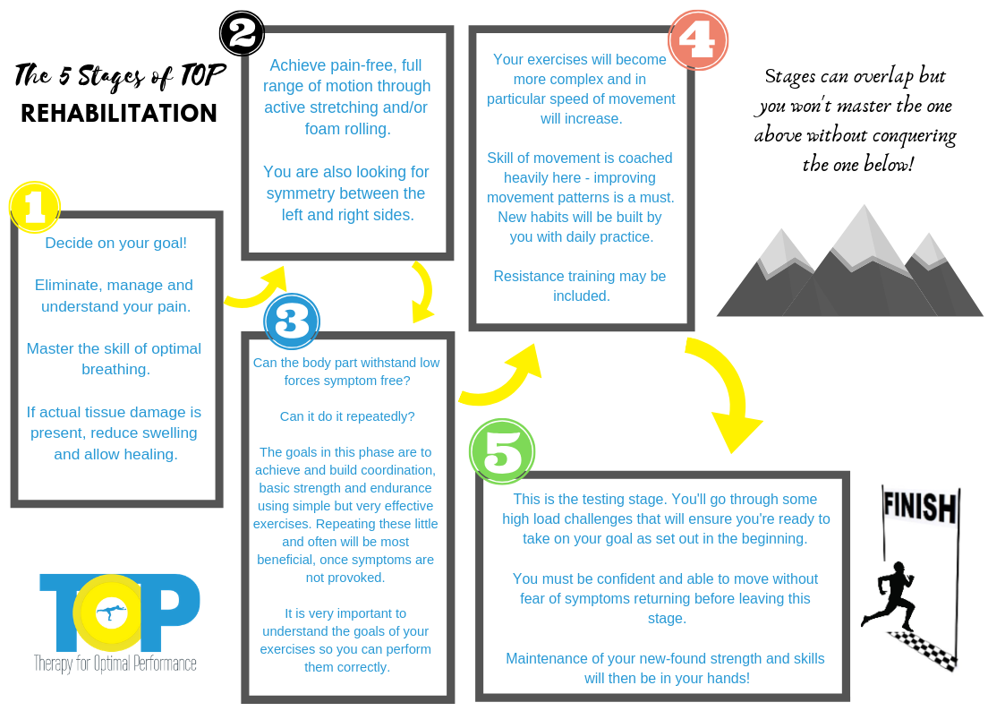 The 5 Stages of TOP Rehabilitation